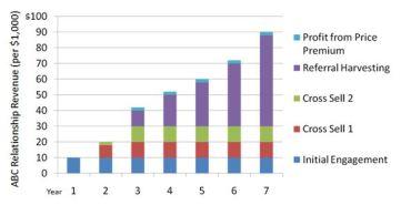 Lifetime Value Chart