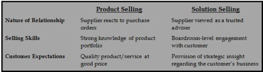 Path to Solution Selling