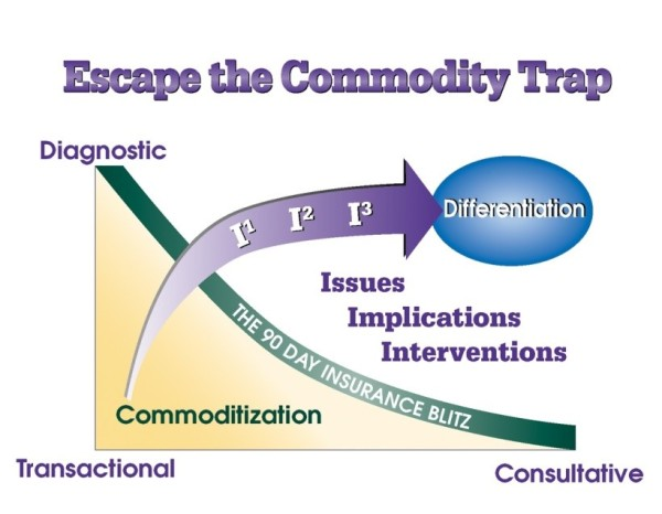 Commodity Trap Diagram