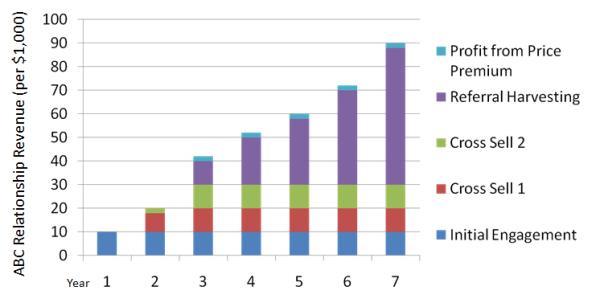LTV Profitability Chart