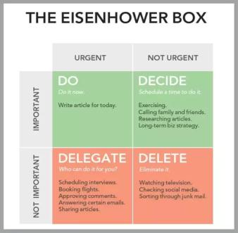 Eisenhower Box Graphic