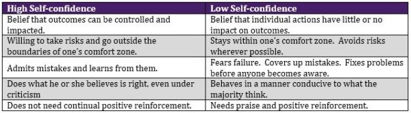 self confidence table