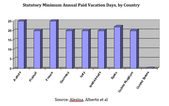 Paid Vacation Graph